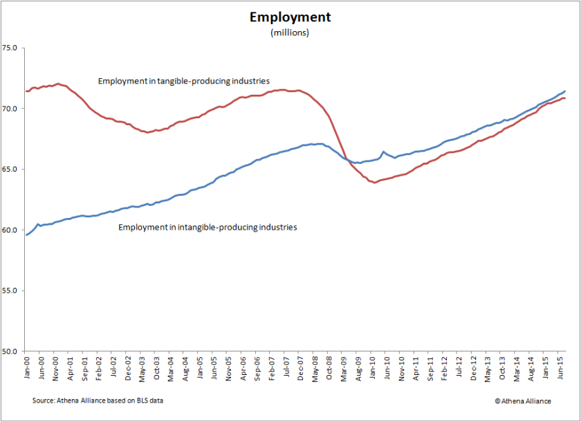 Aug 2015 employment