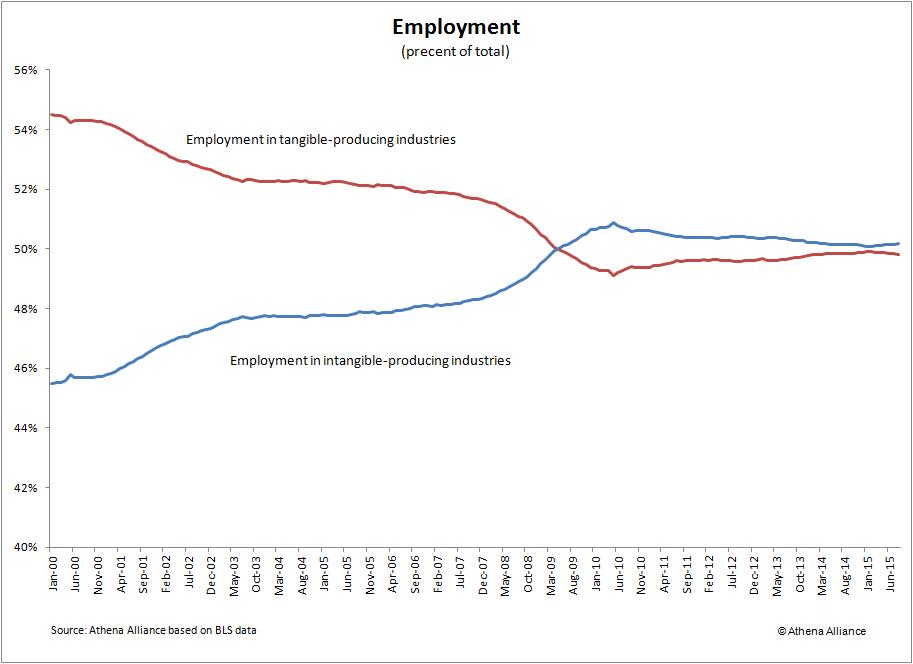 Aug 2015 percent